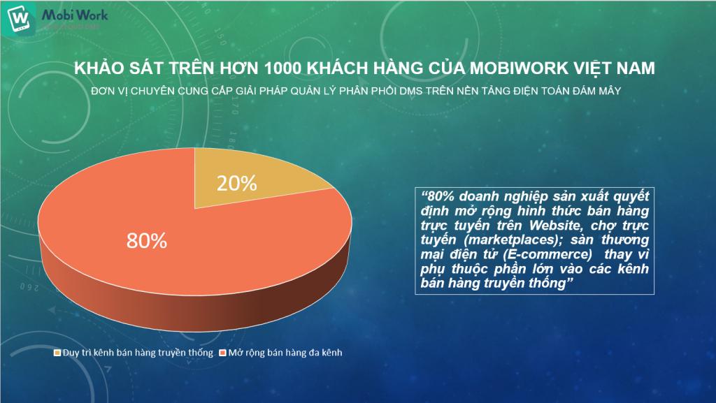 Khảo sát trên 1000 khách hàng của Công ty cổ phần công nghệ MobiWork Việt Nam